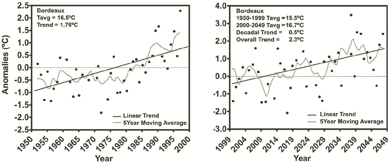Figure 4. HadCM3 modeled growing season average temperature anomalies for the Bordeaux region. The anomalies are referenced to the 1950–1999 base period from the HadCM3 model. Trend values are given as an average decadal change and the total change over the 2000–2049 50-year period. Note: this figure is adapted with permission from [56]. Copyright Springer, 2005.