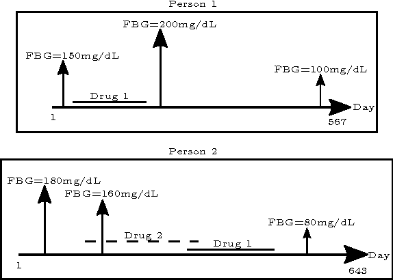 Figure 1 for Computational Drug Repositioning Using Continuous Self-controlled Case Series