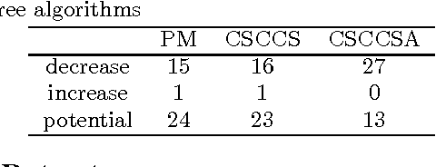 Figure 2 for Computational Drug Repositioning Using Continuous Self-controlled Case Series