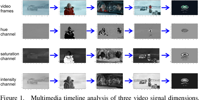 Figure 1 for Multimodal Content Analysis for Effective Advertisements on YouTube