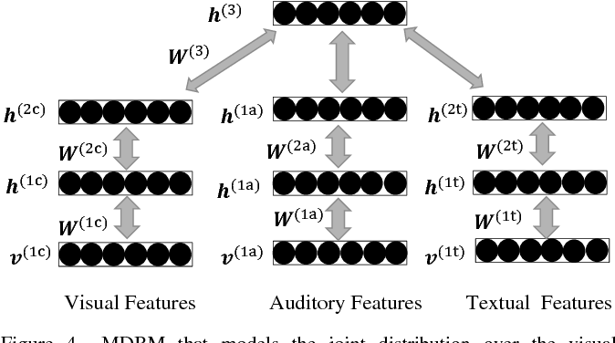Figure 4 for Multimodal Content Analysis for Effective Advertisements on YouTube