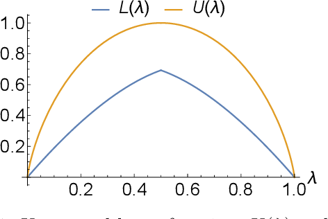 Figure 1 for Locality-Sensitive Hashing for f-Divergences: Mutual Information Loss and Beyond