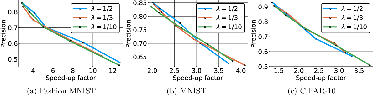 Figure 3 for Locality-Sensitive Hashing for f-Divergences: Mutual Information Loss and Beyond