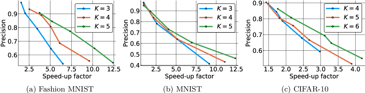 Figure 4 for Locality-Sensitive Hashing for f-Divergences: Mutual Information Loss and Beyond