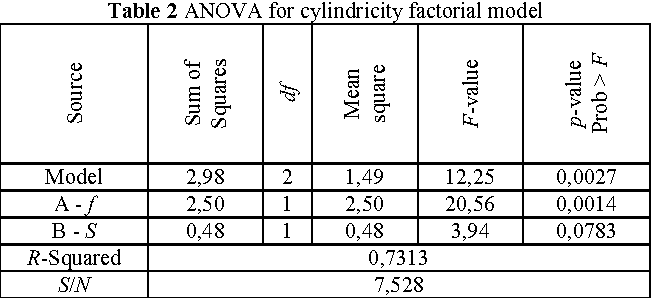Table 2 From Optimization Of High Precision Cylinder Manufacturing