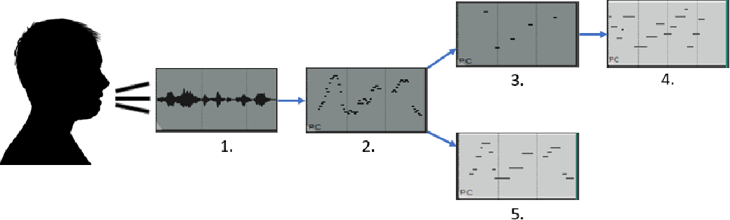 Figure 1 for Musical Speech: A Transformer-based Composition Tool