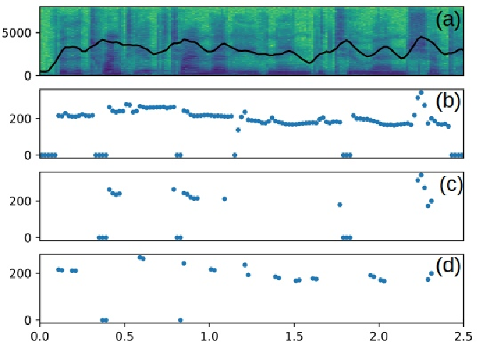 Figure 2 for Musical Speech: A Transformer-based Composition Tool