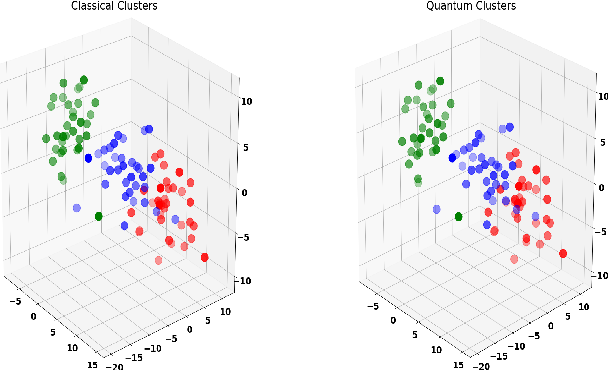 Figure 1 for Quantum Unsupervised and Supervised Learning on Superconducting Processors