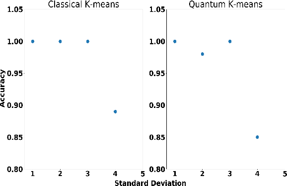 Figure 2 for Quantum Unsupervised and Supervised Learning on Superconducting Processors