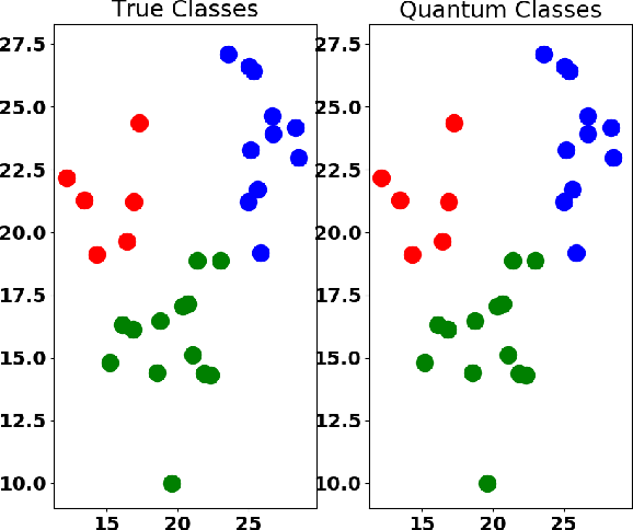 Figure 3 for Quantum Unsupervised and Supervised Learning on Superconducting Processors