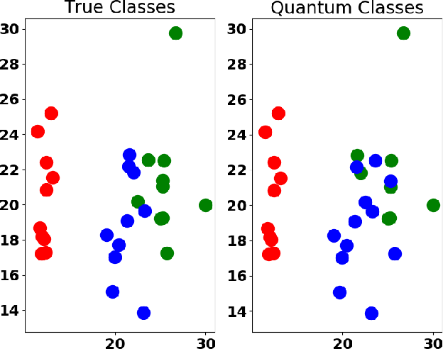 Figure 4 for Quantum Unsupervised and Supervised Learning on Superconducting Processors