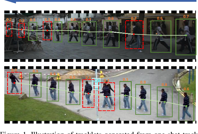 """Figure 1 for One More Check: Making """"Fake Background"""" Be Tracked Again"""