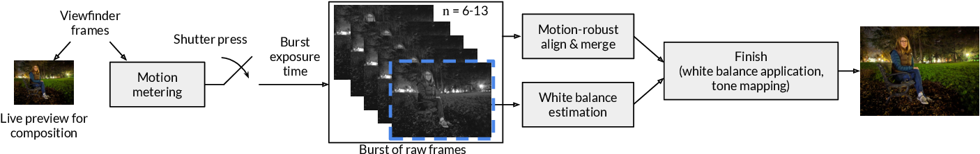Figure 2 for Handheld Mobile Photography in Very Low Light