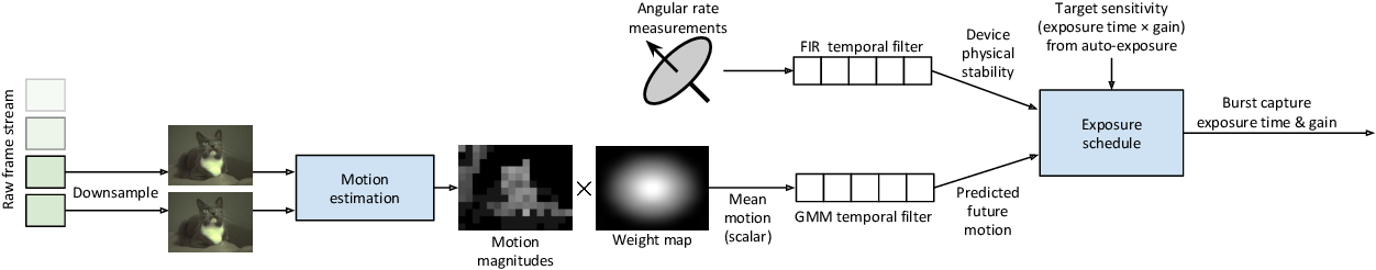 Figure 4 for Handheld Mobile Photography in Very Low Light