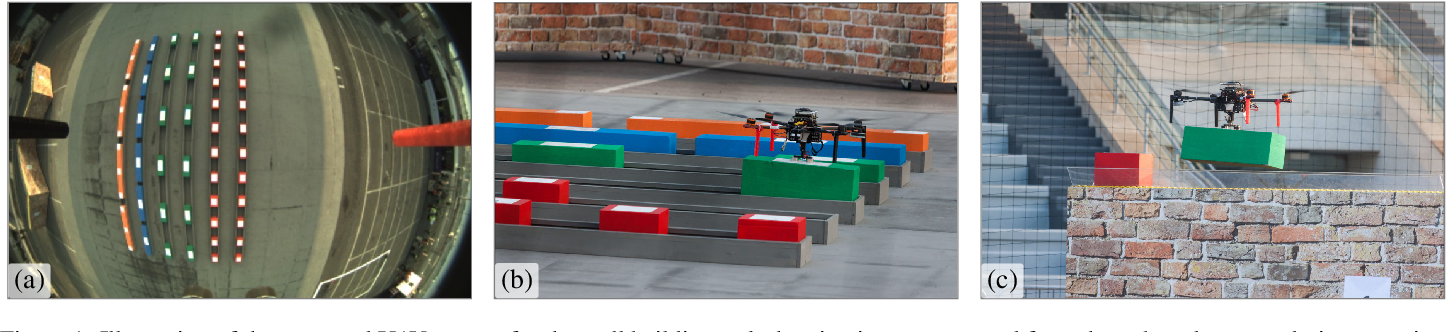 Figure 1 for Autonomous Cooperative Wall Building by a Team of Unmanned Aerial Vehicles in the MBZIRC 2020 Competition