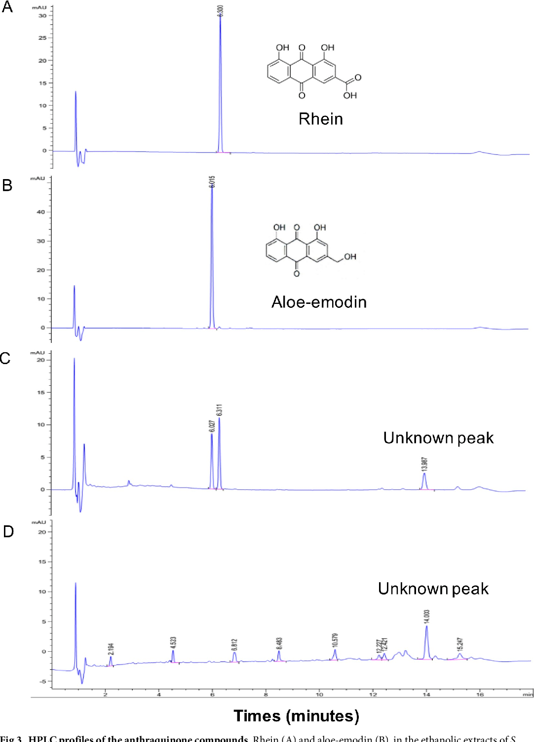 Fig 3. HPLC profiles of the anthraquinone compounds. Rhein (A) and aloe-emodin (B), in the ethanolic extracts of S. alata (C) and S. tora (D).