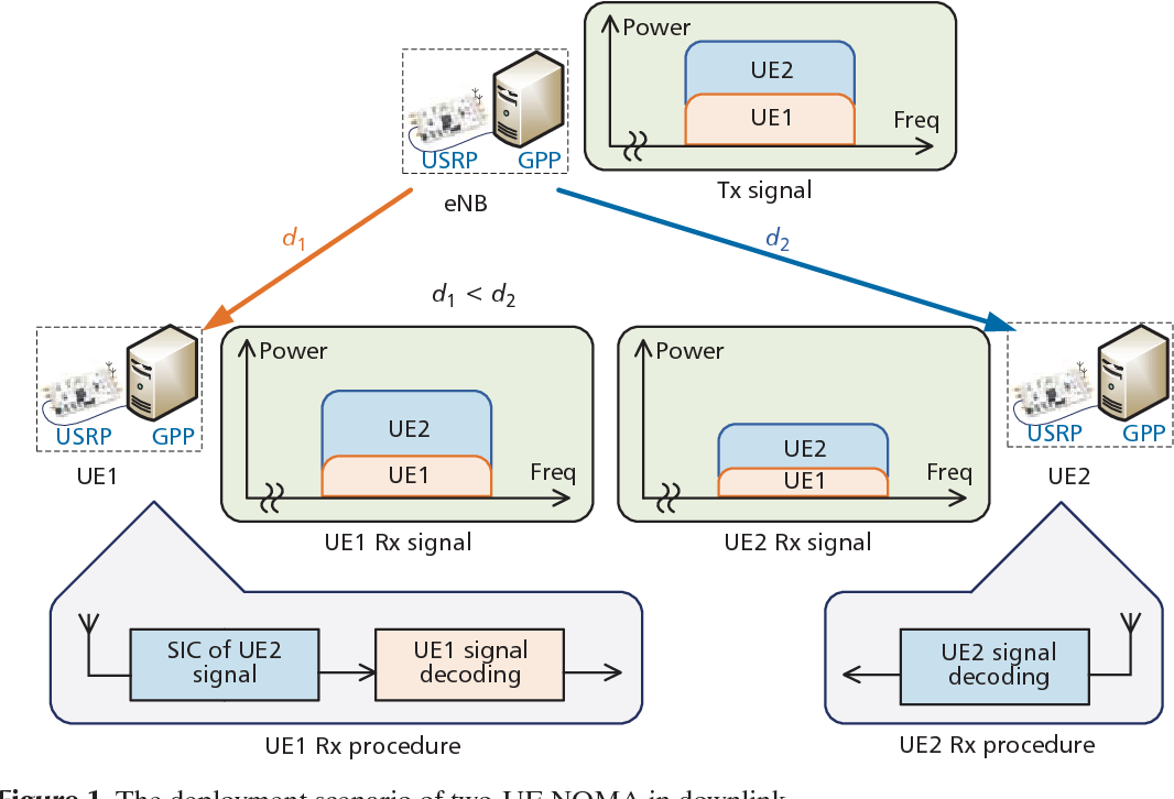Figure 1 from An open source SDR-based NOMA system for 5G networks