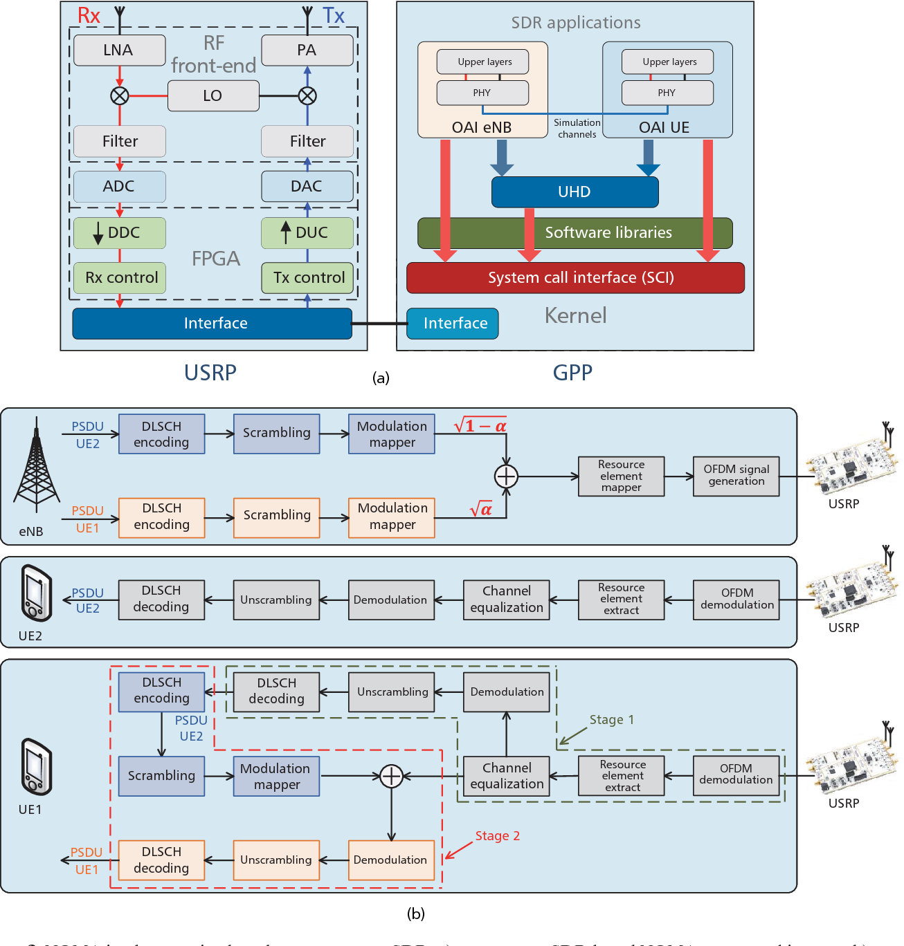 Figure 2 from An open source SDR-based NOMA system for 5G networks