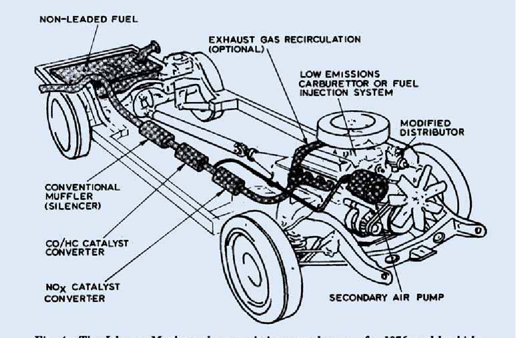 figure 4 from automobile emission control systems platinum catalysts Thermactor Air System Diagram figure 4