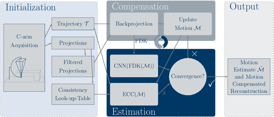 Figure 1 for Deep autofocus with cone-beam CT consistency constraint