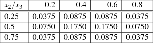 Figure 4 for Bayesian Optimization with Expensive Integrands