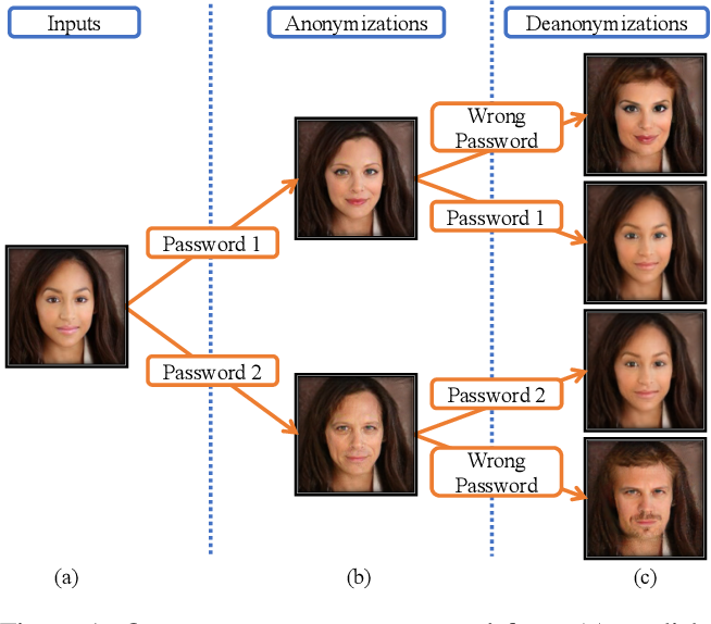 Figure 1 for Password-conditioned Anonymization and Deanonymization with Face Identity Transformers