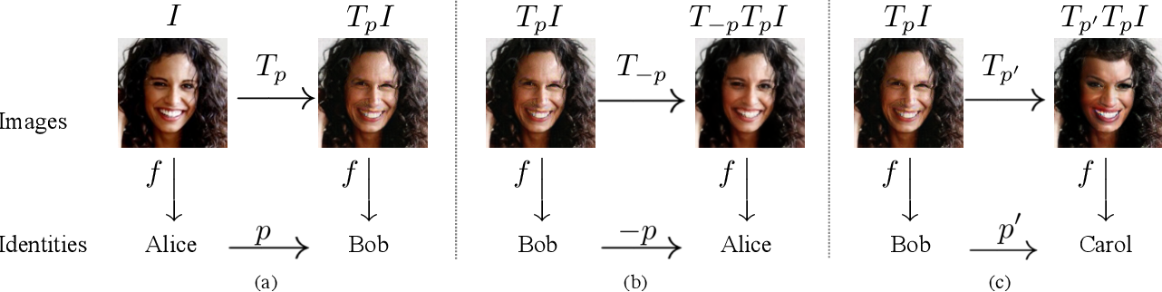 Figure 3 for Password-conditioned Anonymization and Deanonymization with Face Identity Transformers