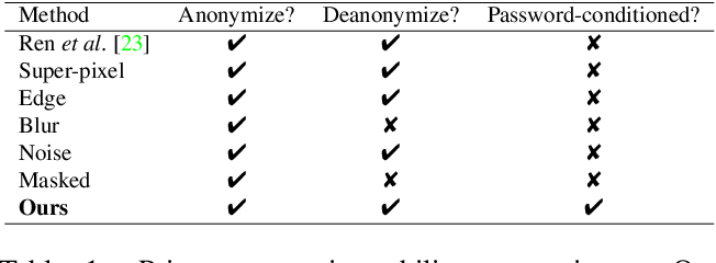 Figure 2 for Password-conditioned Anonymization and Deanonymization with Face Identity Transformers