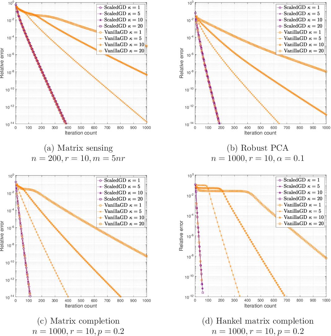 Figure 3 for Accelerating Ill-Conditioned Low-Rank Matrix Estimation via Scaled Gradient Descent