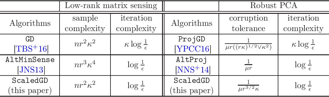 Figure 1 for Accelerating Ill-Conditioned Low-Rank Matrix Estimation via Scaled Gradient Descent