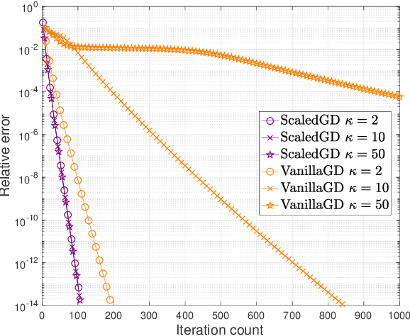 Figure 2 for Accelerating Ill-Conditioned Low-Rank Matrix Estimation via Scaled Gradient Descent