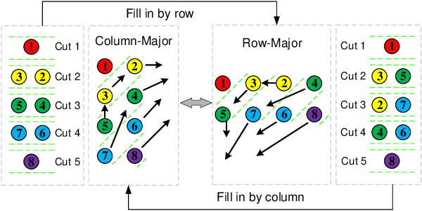 Figure 3 for Continuous-time Gaussian Process Trajectory Generation for Multi-robot Formation via Probabilistic Inference