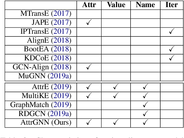 Figure 4 for Exploring and Evaluating Attributes, Values, and Structures for Entity Alignment