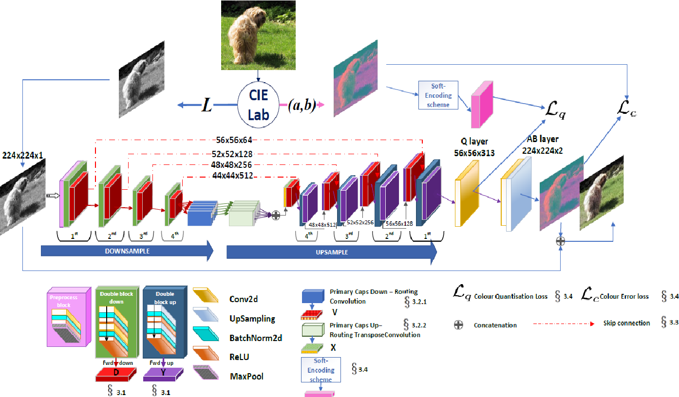 Figure 1 for Collaboration among Image and Object Level Features for Image Colourisation