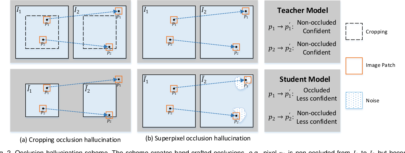 Figure 3 for Learning by Distillation: A Self-Supervised Learning Framework for Optical Flow Estimation