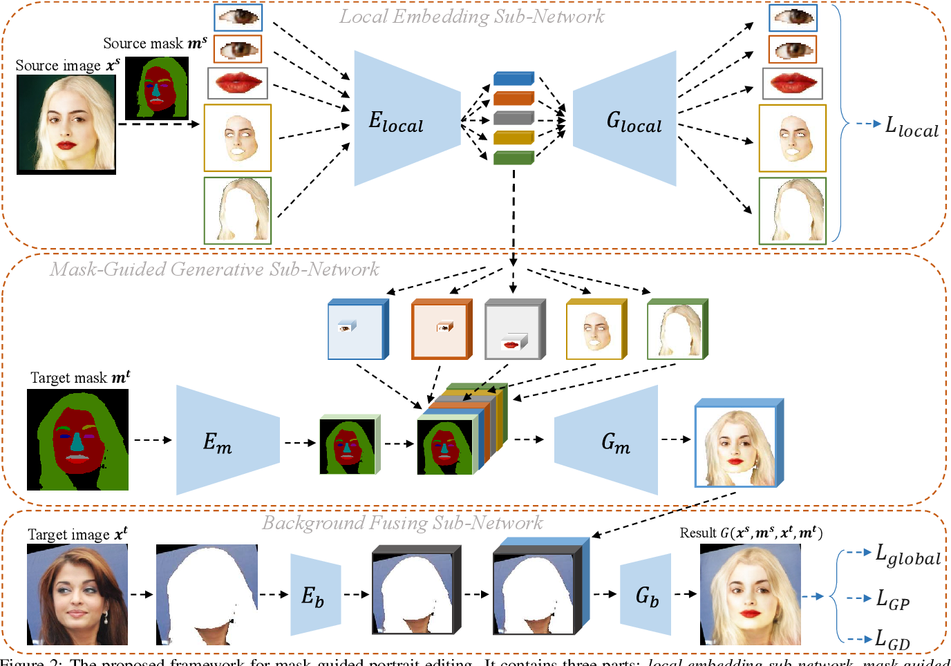Figure 1 for Mask-Guided Portrait Editing with Conditional GANs