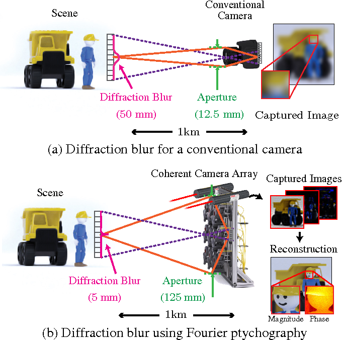 Figure 1 for Toward Long Distance, Sub-diffraction Imaging Using Coherent Camera Arrays