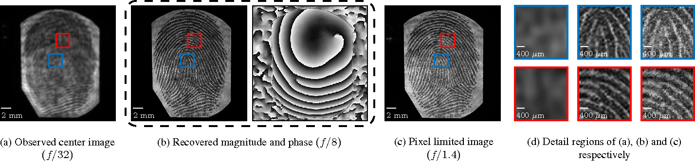 Figure 4 for Toward Long Distance, Sub-diffraction Imaging Using Coherent Camera Arrays