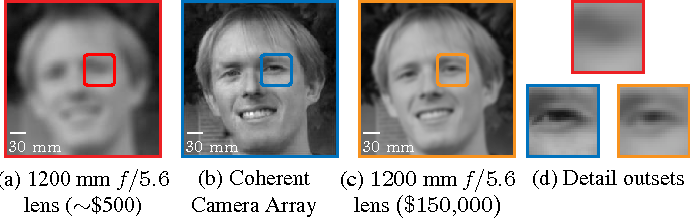 Figure 2 for Toward Long Distance, Sub-diffraction Imaging Using Coherent Camera Arrays