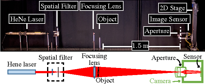 Figure 3 for Toward Long Distance, Sub-diffraction Imaging Using Coherent Camera Arrays
