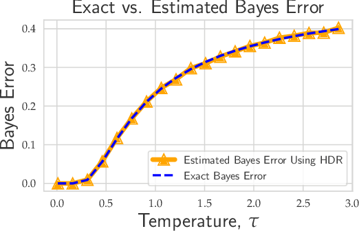 Figure 1 for Evaluating State-of-the-Art Classification Models Against Bayes Optimality