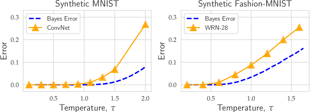 Figure 4 for Evaluating State-of-the-Art Classification Models Against Bayes Optimality