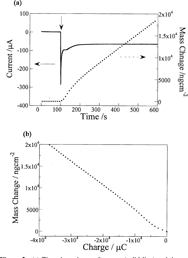 Figure 2 From Instructions For Use Title Electrochemical Epitaxial