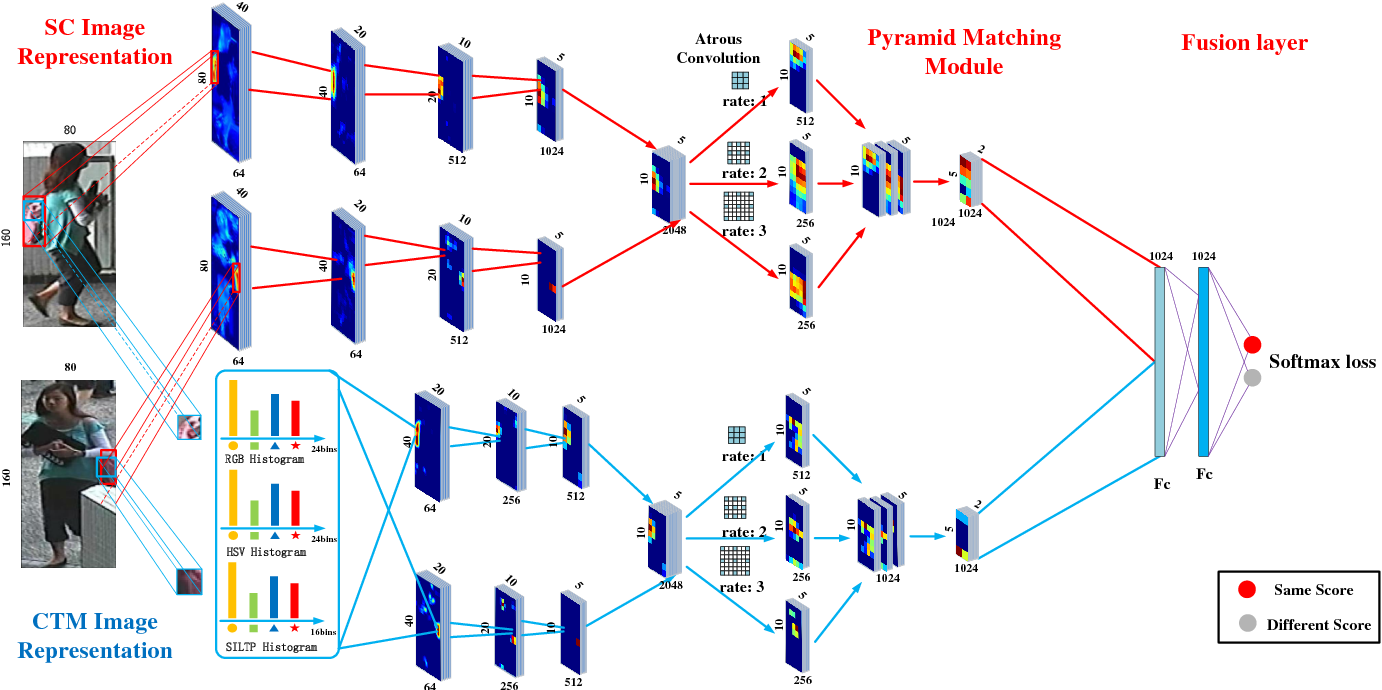 Figure 3 for Multi-Channel Pyramid Person Matching Network for Person Re-Identification