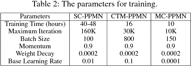 Figure 4 for Multi-Channel Pyramid Person Matching Network for Person Re-Identification