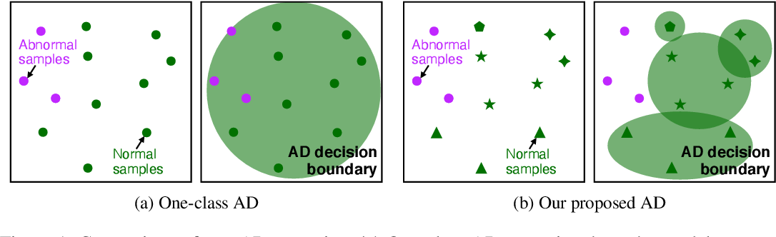 Figure 1 for What is Wrong with One-Class Anomaly Detection?