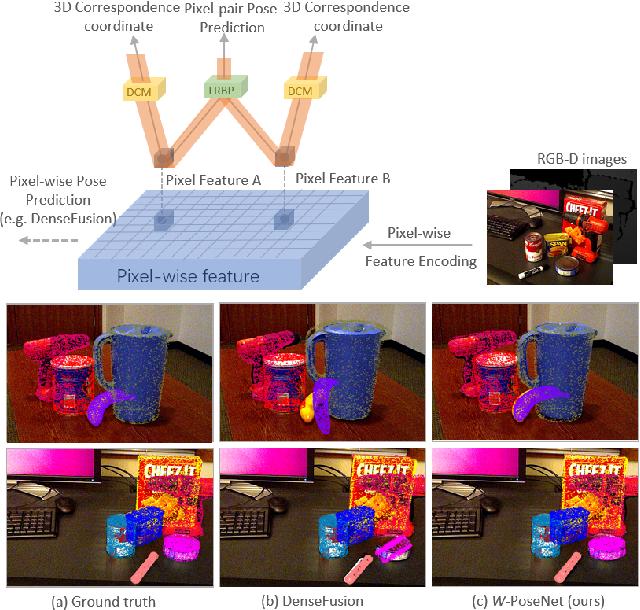 Figure 1 for W-PoseNet: Dense Correspondence Regularized Pixel Pair Pose Regression