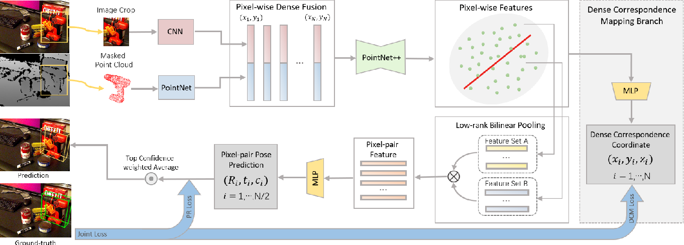 Figure 3 for W-PoseNet: Dense Correspondence Regularized Pixel Pair Pose Regression