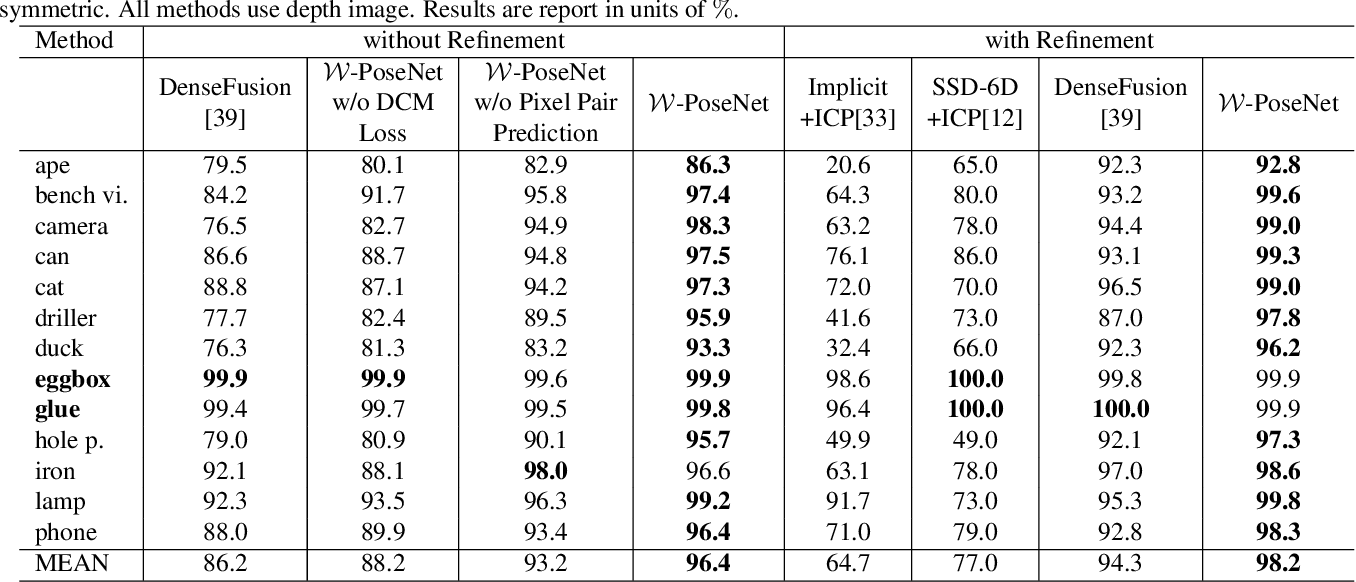 Figure 4 for W-PoseNet: Dense Correspondence Regularized Pixel Pair Pose Regression