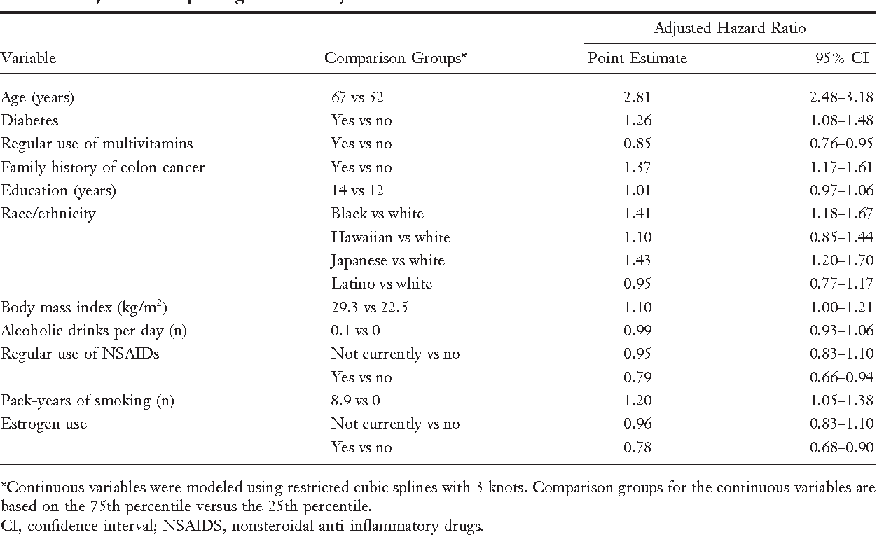 Table 4 from Colorectal cancer predicted risk online (CRC-PRO